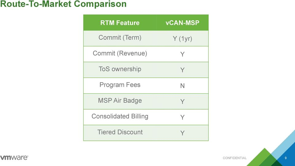 Fees MSP Air Badge Consolidated Billing Tiered