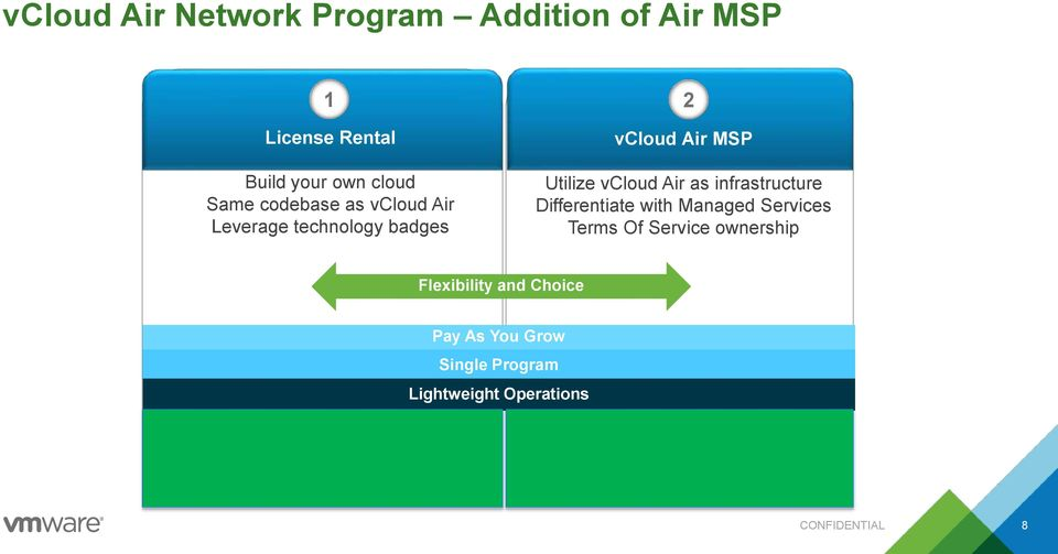 Air as infrastructure Differentiate with Managed Services Terms Of Service ownership