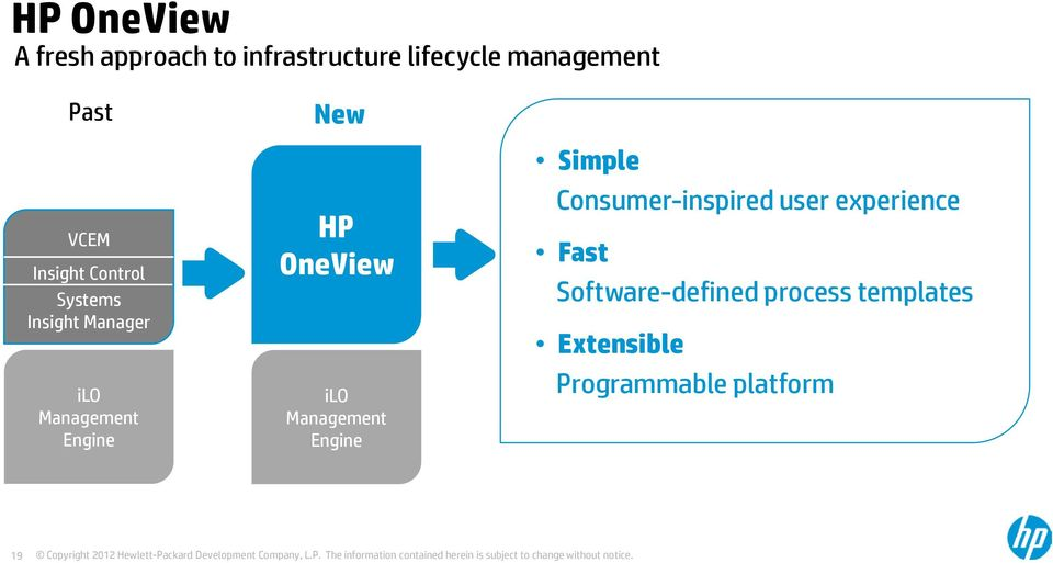 HP OneView ilo Management Engine Simple Consumer-inspired user