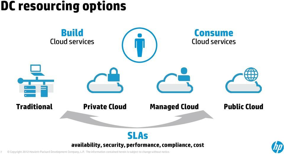 Cloud Managed Cloud Public Cloud 7 SLAs
