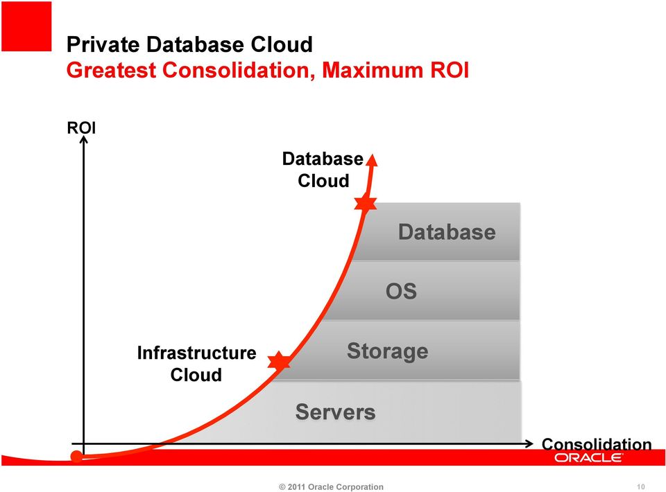 Cloud Database Infrastructure Cloud