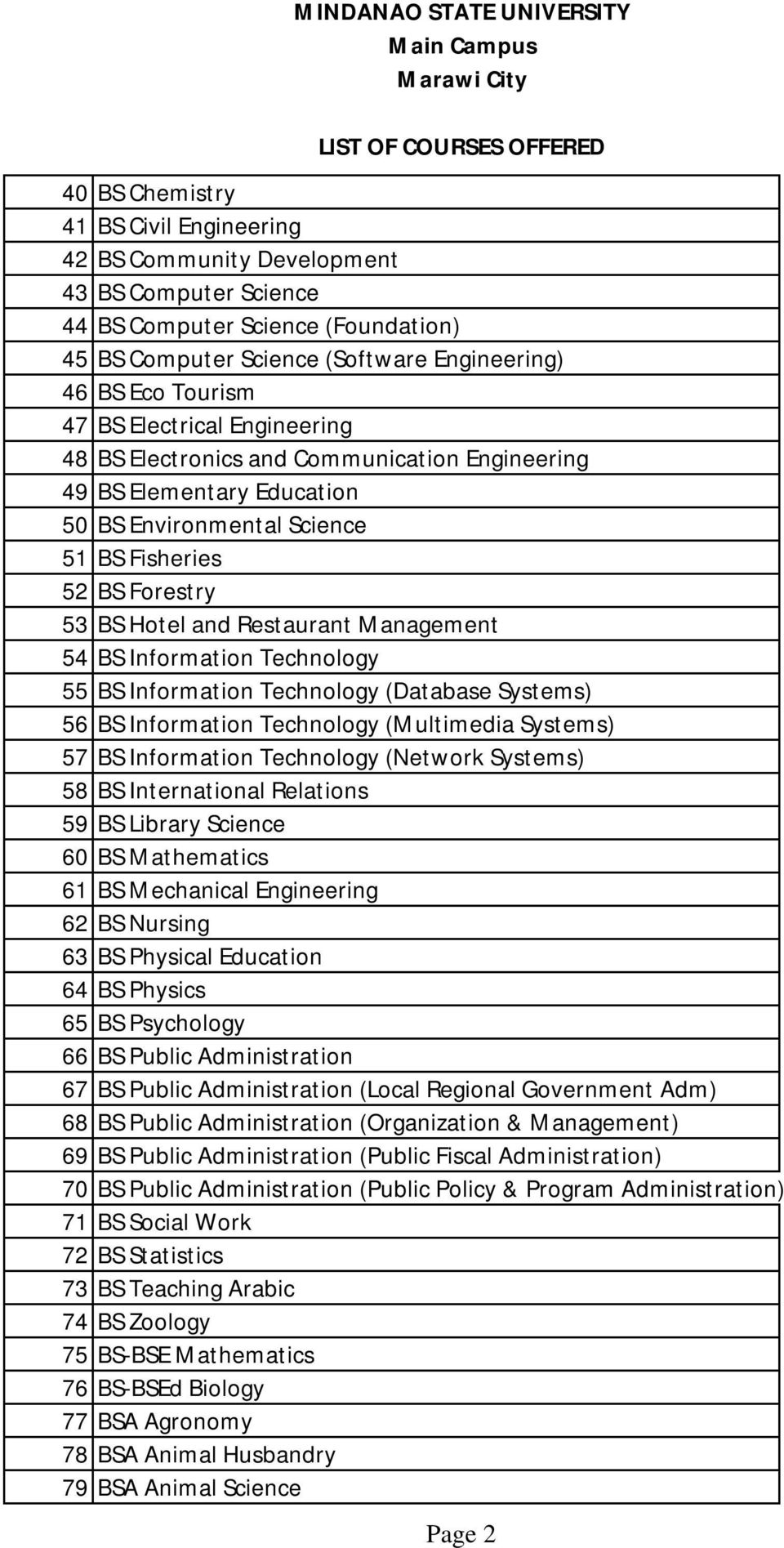 BS Information Technology 55 BS Information Technology (Database Systems) 56 BS Information Technology (Multimedia Systems) 57 BS Information Technology (Network Systems) 58 BS International
