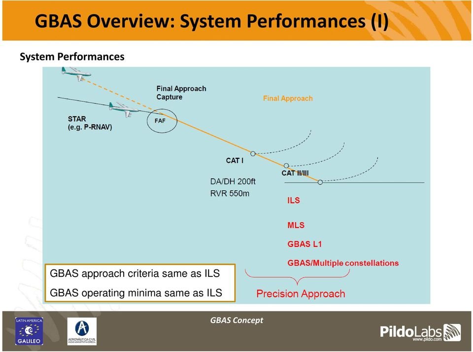 Performances GBAS approach