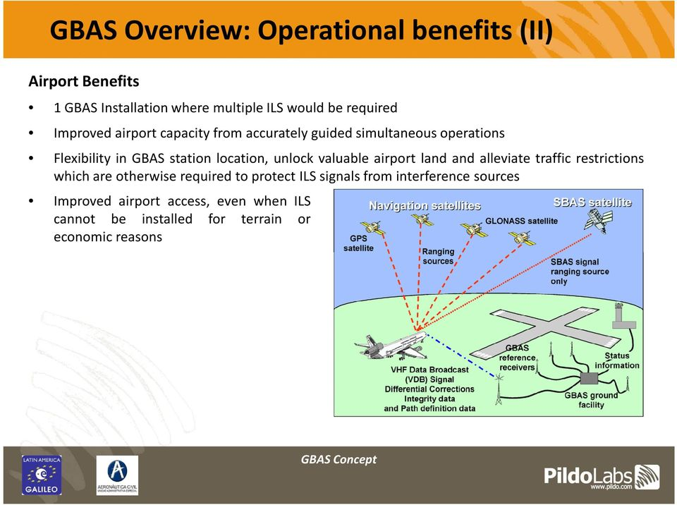 unlock valuable airport land and alleviate traffic restrictions which are otherwise required to protect ILS