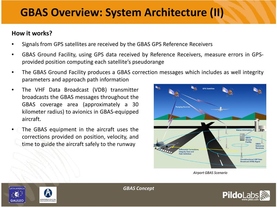 computing each satellite s pseudorange The GBAS Ground Facility produces a GBAS correction messages which includes as well integrity parameters and approach path information The VHF Data