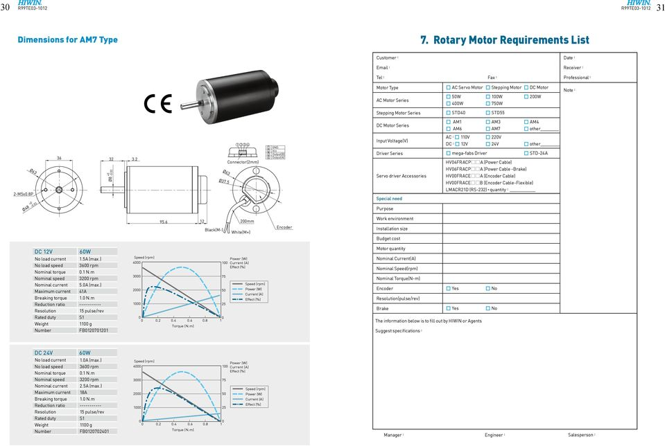 DC Motor Series AM AM AM AM AM7 other Ø -Mx.8P Ø8 + -.. Ø8 + -. Ø Ø7. Connector(mm) GD.