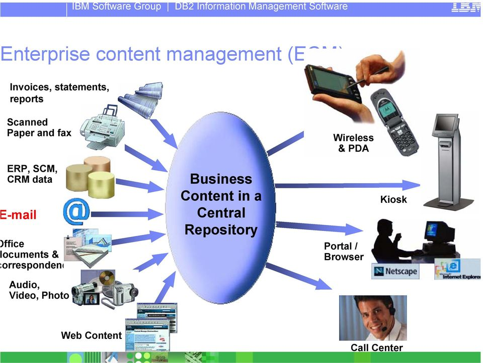 ffice ocuments & orrespondence Business Content in a Central