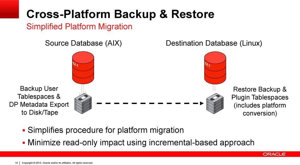 Disk/Tape 1 1 1 0 1 1 0 1 1 0 1 1 1 1 0 1 0 0 1 0 1 0 0 0 0 1 1 0 0 1 Restore Backup & Plugin Tablespaces (includes