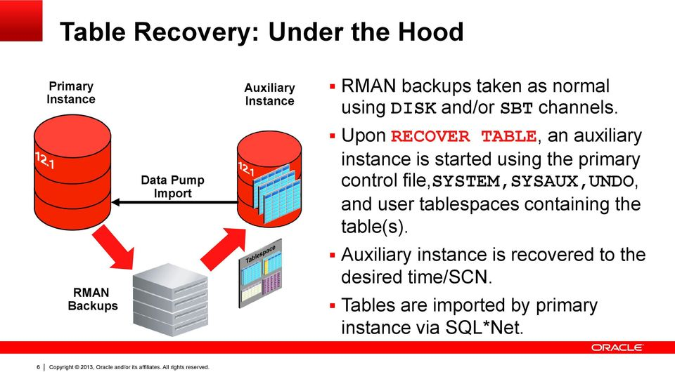 Upon RECOVER TABLE, an auxiliary instance is started using the primary control file,system,sysaux,undo,