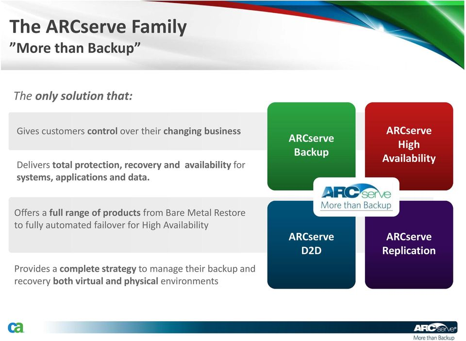 Centralized ARCserve Management Backup ARCserve Application High Availability Availability Offers a full range of products from Bare Metal