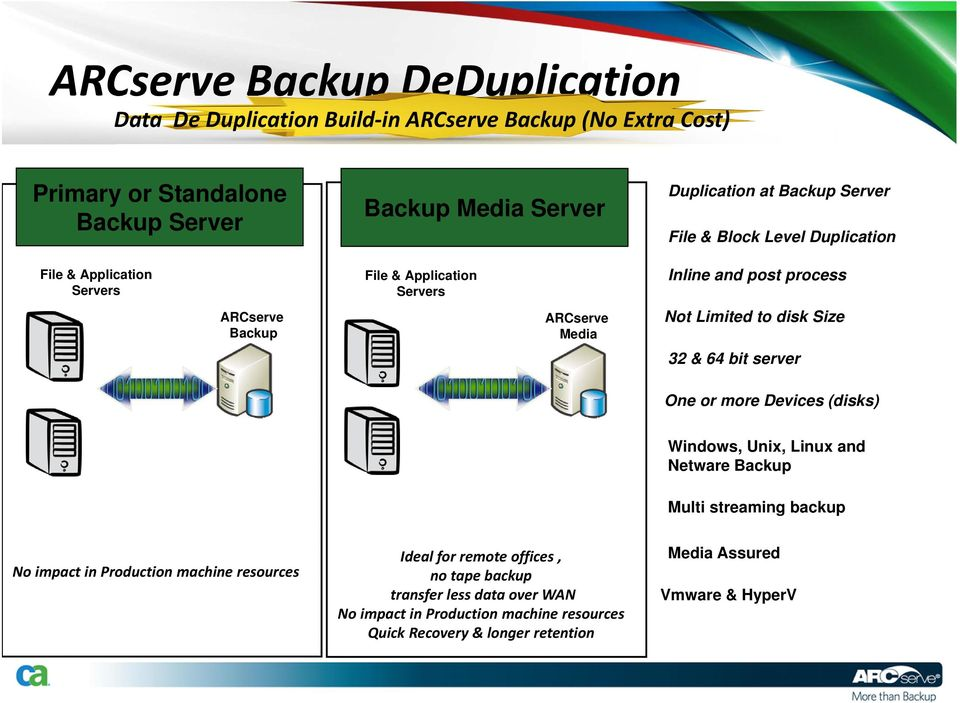 to disk Size 32 & 64 bit server One or more Devices (disks) Windows, Unix, Linux and Netware Backup Multi streaming backup No impact in Production machine resources