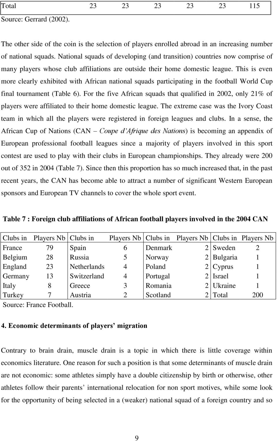This is even more clearly exhibited with African national squads participating in the football World Cup final tournament (Table 6).