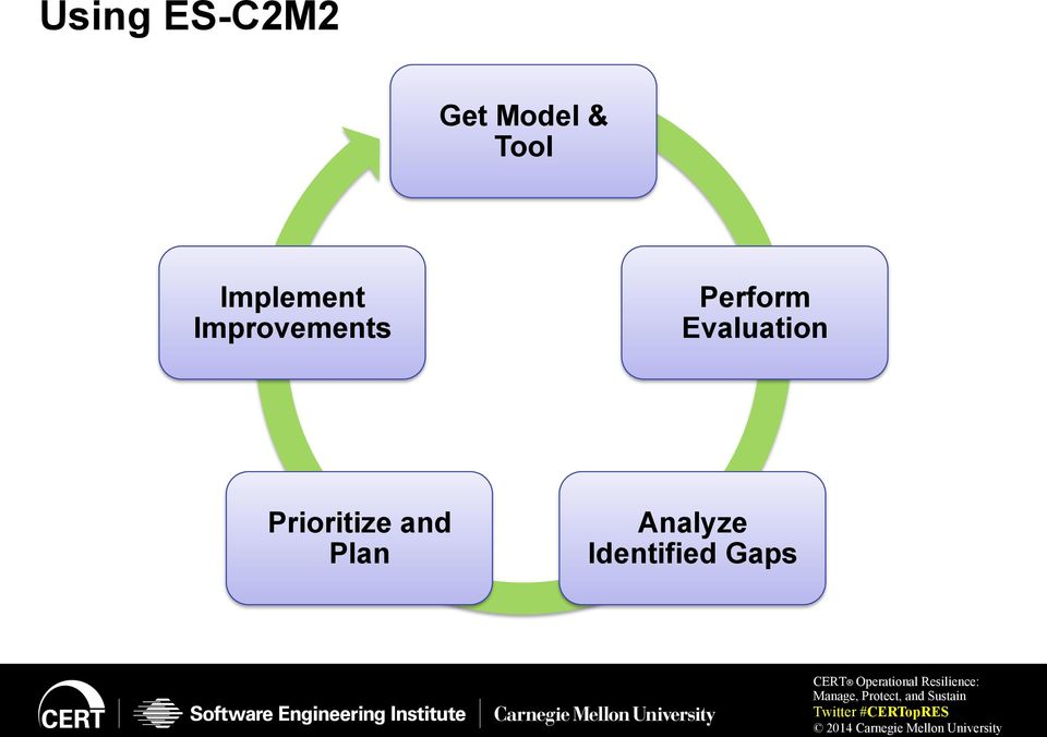 Perform Evaluation