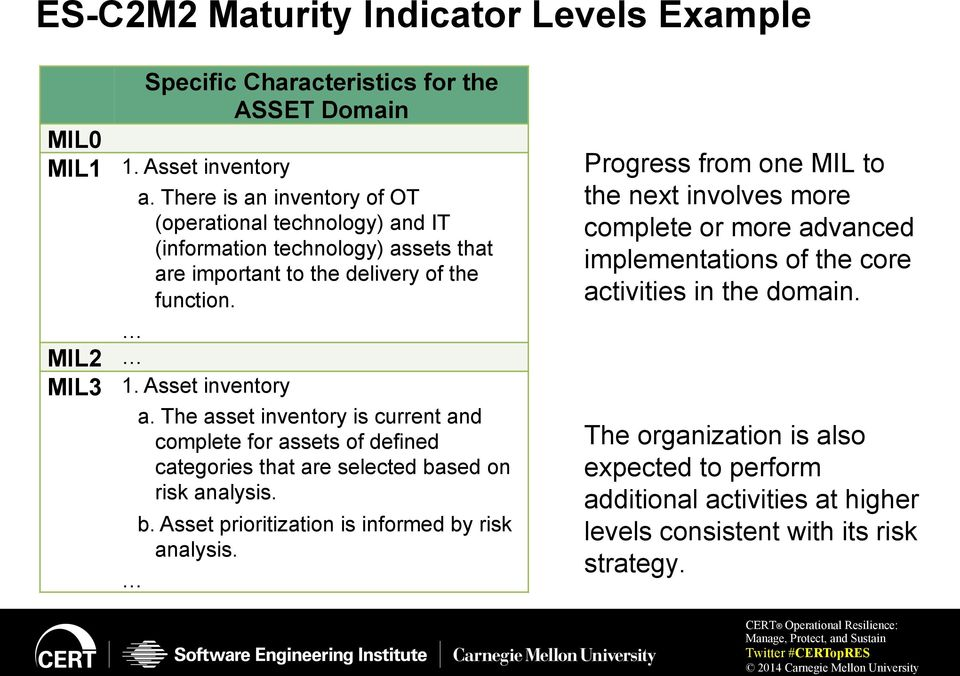 The asset inventory is current and complete for assets of defined categories that are selected based on risk analysis. b. Asset prioritization is informed by risk analysis.