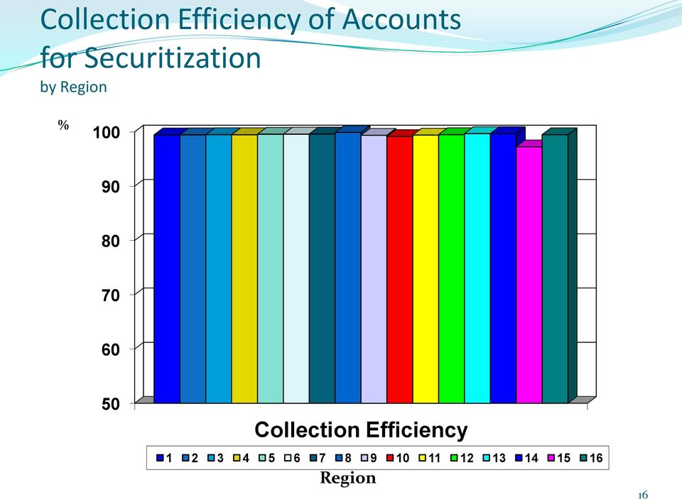 70 60 50 Collection Efficiency 1 2 3 4
