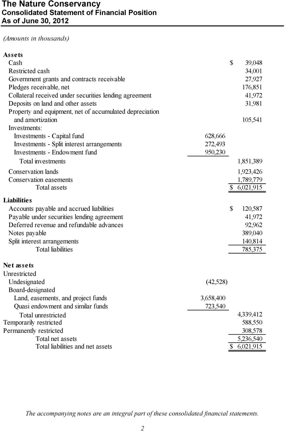 Investments - Capital fund 628,666 Investments - Split interest arrangements 272,493 Investments - Endowment fund 950,230 Total investments 1,851,389 Conservation lands 1,923,426 Conservation