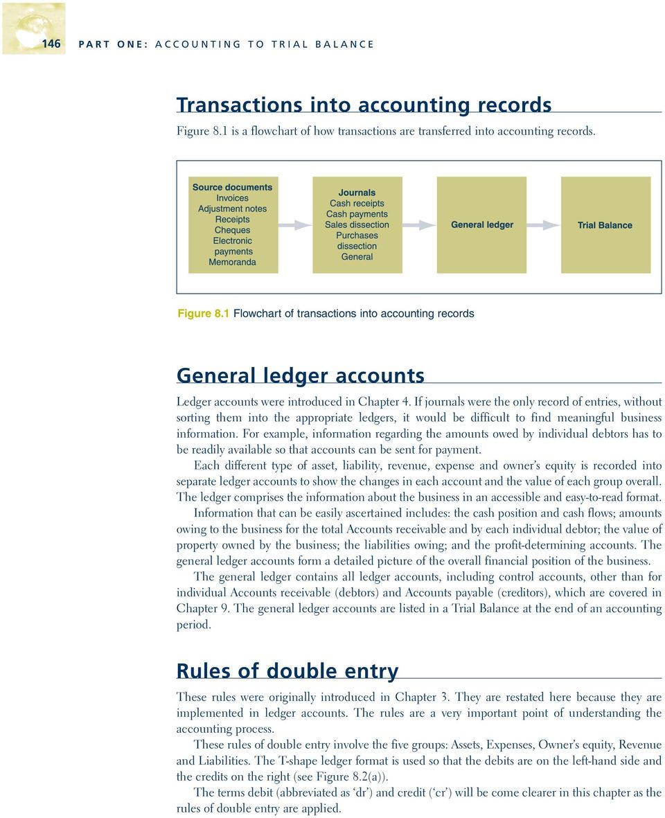 1 Flowchart of transactions into accounting records General ledger accounts Ledger accounts were introduced in Chapter 4.
