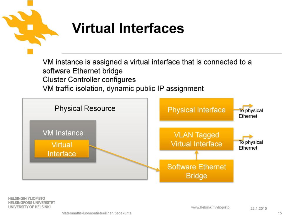 Physical Resource VM Instance Virtual Interface Physical Interface VLAN Tagged Virtual Interface