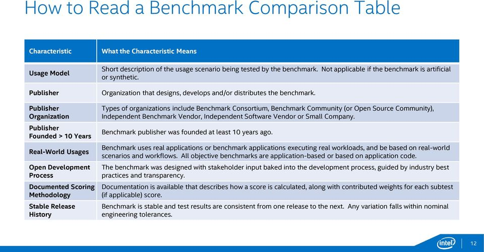 Benchmark Selection Guide, Vol  1 Doing it Right  Art Morgan