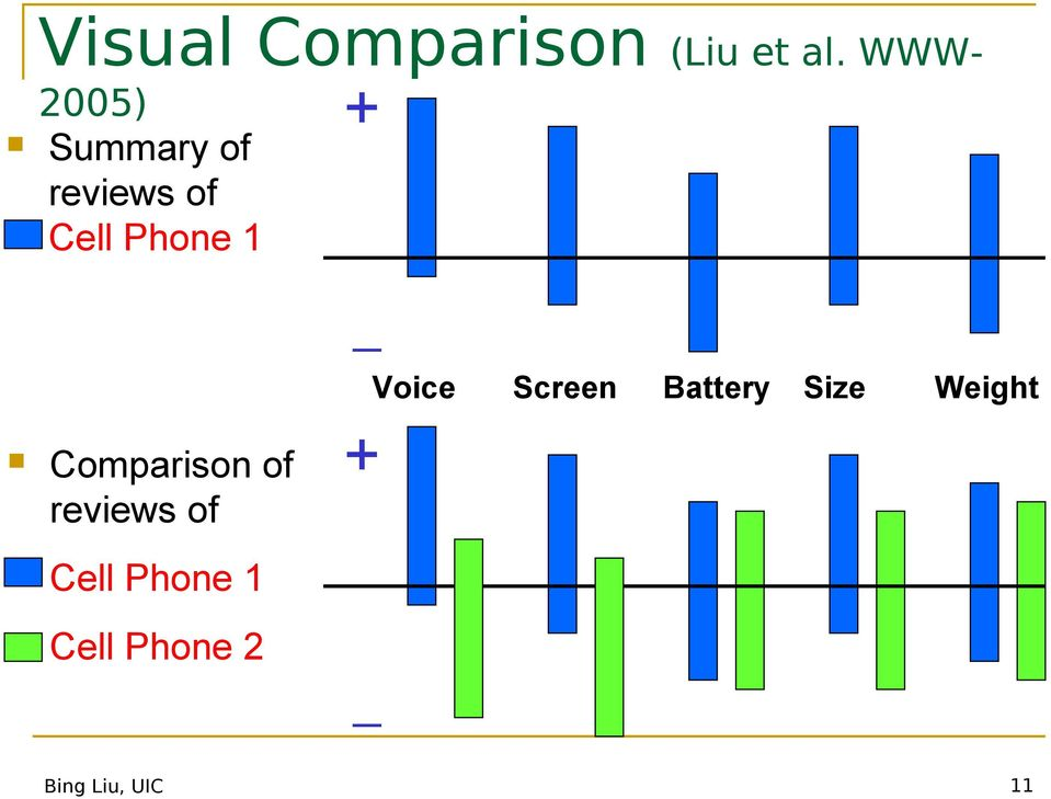 1 Comparison of reviews of Cell Phone 1 Cell
