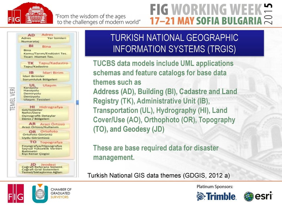 Administrative Unit (IB), Transportation (UL), Hydrography (HI), Land Cover/Use (AO), Orthophoto (OR), Topography