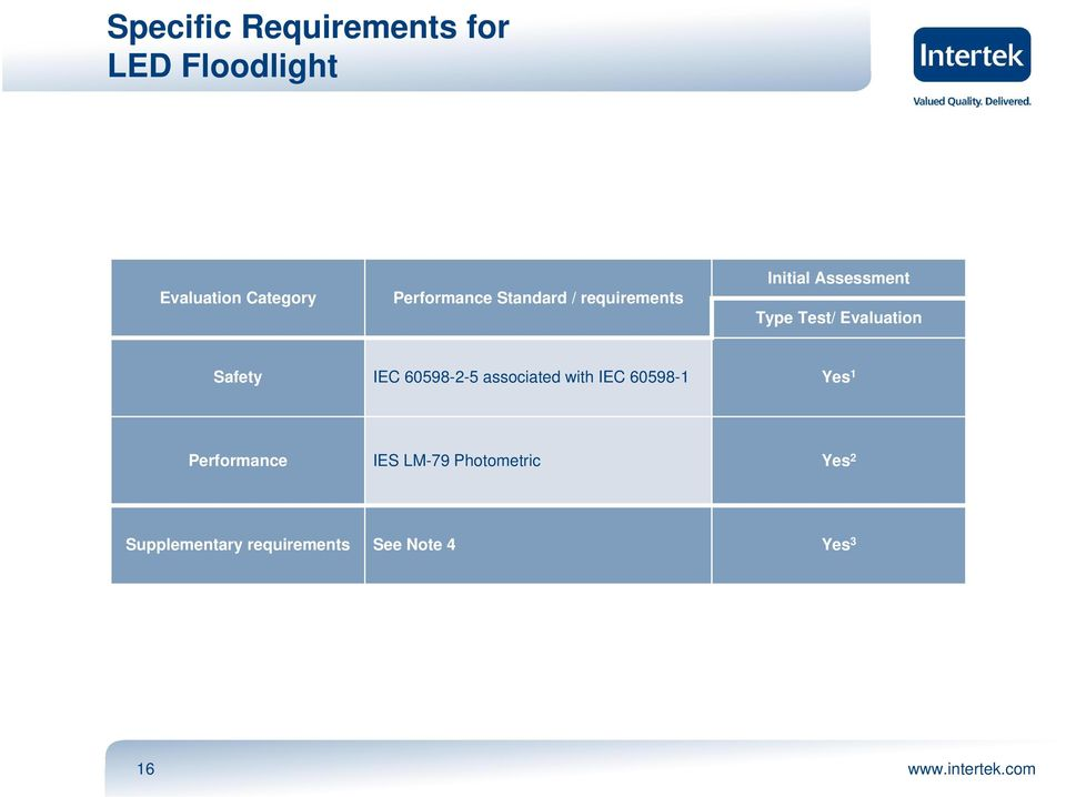Evaluation Safety IEC 60598-2-5 associated with IEC 60598-1 Yes 1