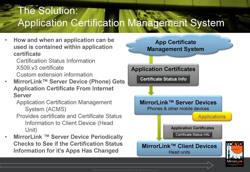 and Certificate Status Information to Client Device (Head Unit) MirrorLink Server Device Periodically Checks to See if the Certification Status Information for it s Apps Has Changed App Certificate