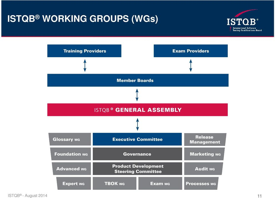 GROUPS (WGs)