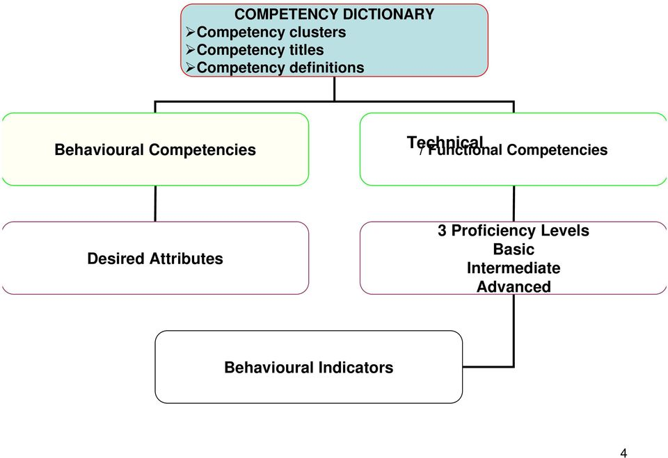 Technical / Functional Competencies Desired Attributes 3
