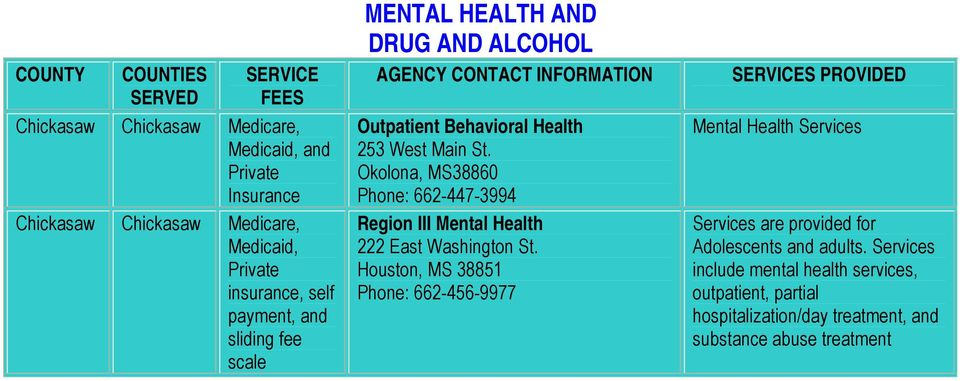 Okolona, MS38860 Phone: 662-447-3994 Region III Mental Health 222 East Washington St.