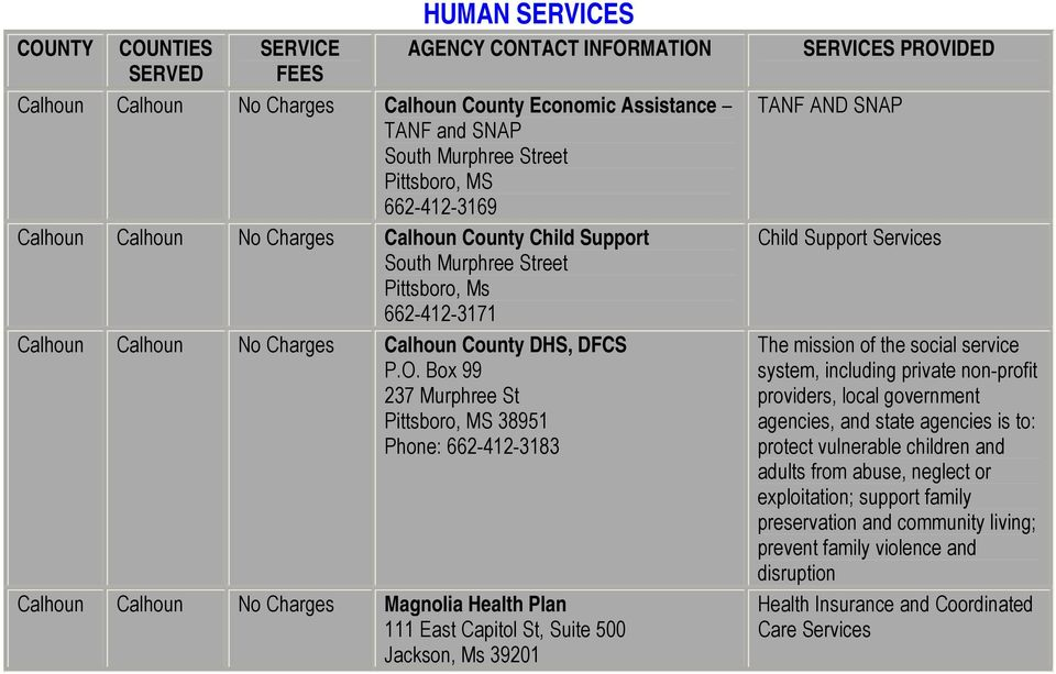 Box 99 237 Murphree St Pittsboro, MS 38951 Phone: 662-412-3183 Calhoun Calhoun No Charges Magnolia Health Plan 111 East Capitol St, Suite 500 Jackson, Ms 39201 TANF AND SNAP Child Support Services