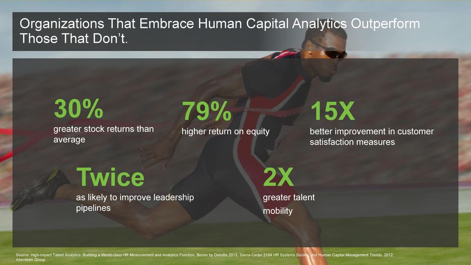 Twice as likely to improve leadership pipelines 2X greater talent mobility Source: High-impact Talent Analytics: Building a