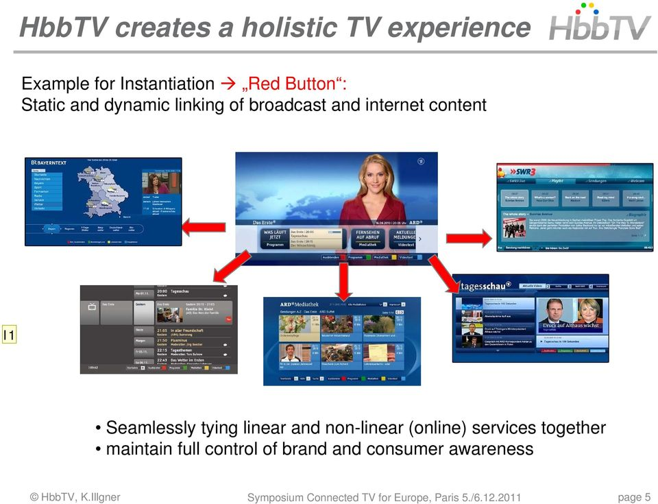 linear and non-linear (online) services together maintain full control of brand