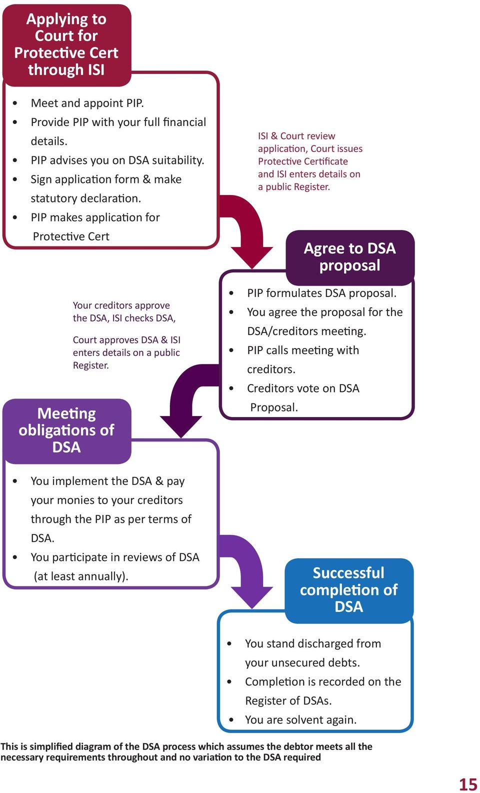 PIP makes application for Protective Cert Meeting obligations of DSA You implement the DSA & pay your monies to your creditors through the PIP as per terms of DSA.