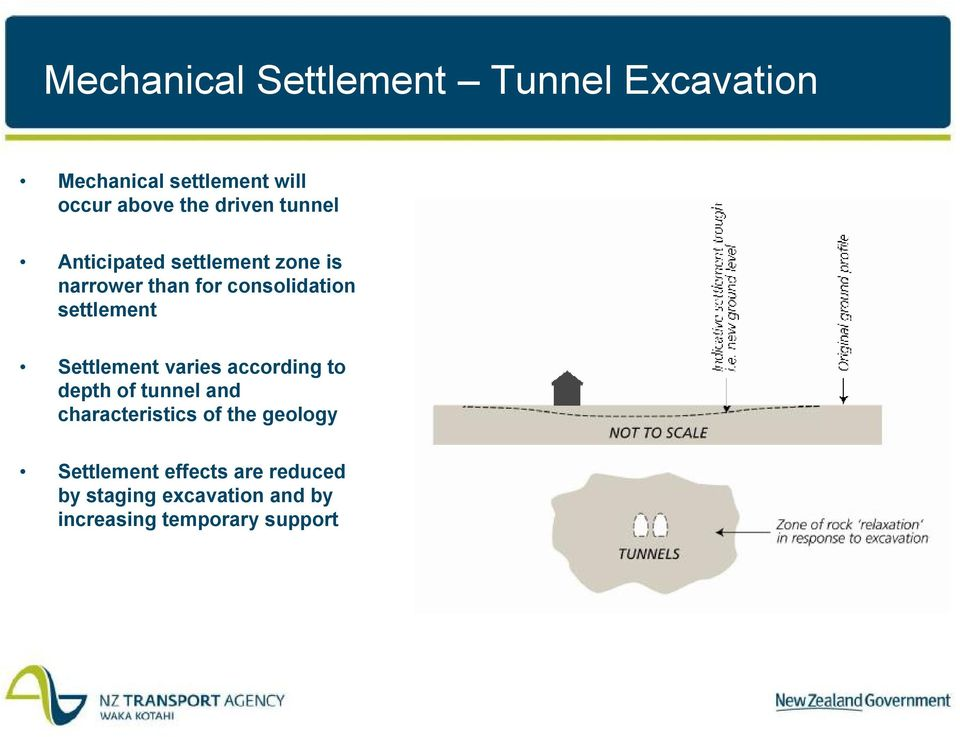 settlement Settlement varies according to depth of tunnel and characteristics of the