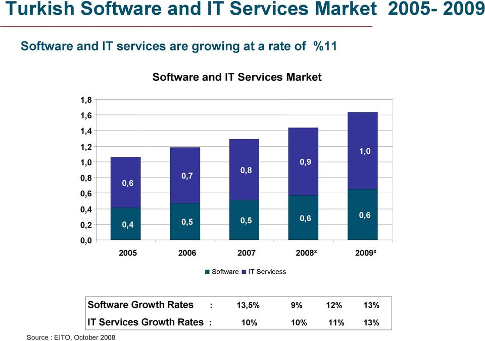 0,4 0,2 0,0 0,4 0,5 0,5 0,6 0,6 2005 2006 2007 2008² 2009² Software IT Servicess Source :