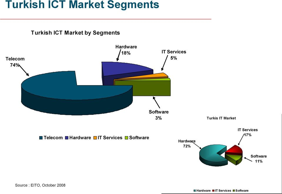 Telecom Hardware IT Services Software Hardware 72% IT Services 17%