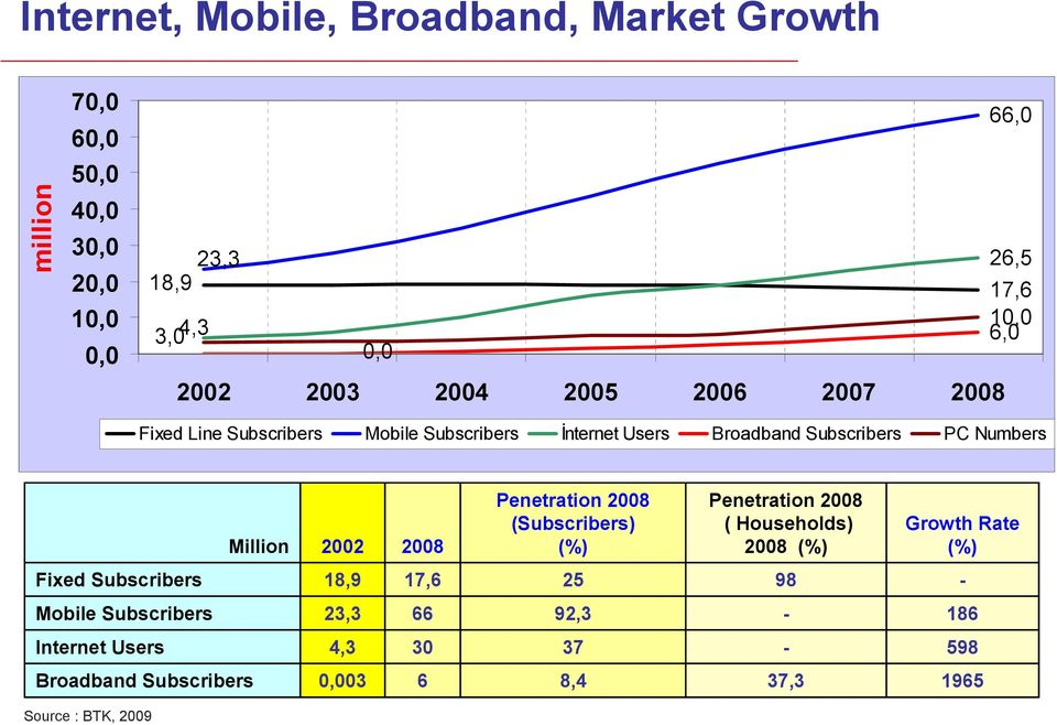 Million 2002 2008 Penetration 2008 (Subscribers) (%) Penetration 2008 ( Households) 2008 (%) Growth Rate (%) Fixed Subscribers 18,9
