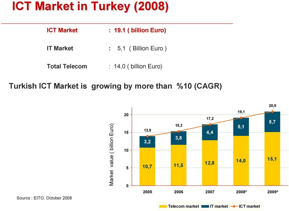 ICT Market is growing by more than %10 (CAGR) 20,9 Source : EITO, October 2008 Market value (