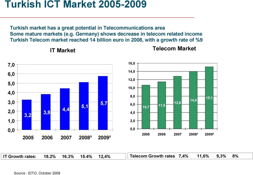 Germany) shows decrease in telecom related income Turkish Telecom market reached 14 billion euro in 2008, with a growth rate of %9 IT