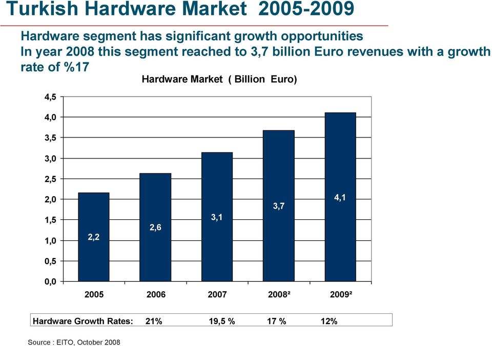 Hardware Market ( Billion Euro) 4,5 4,0 3,5 3,0 2,5 2,0 1,5 1,0 2,2 2,6 3,1 3,7 4,1 0,5 0,0