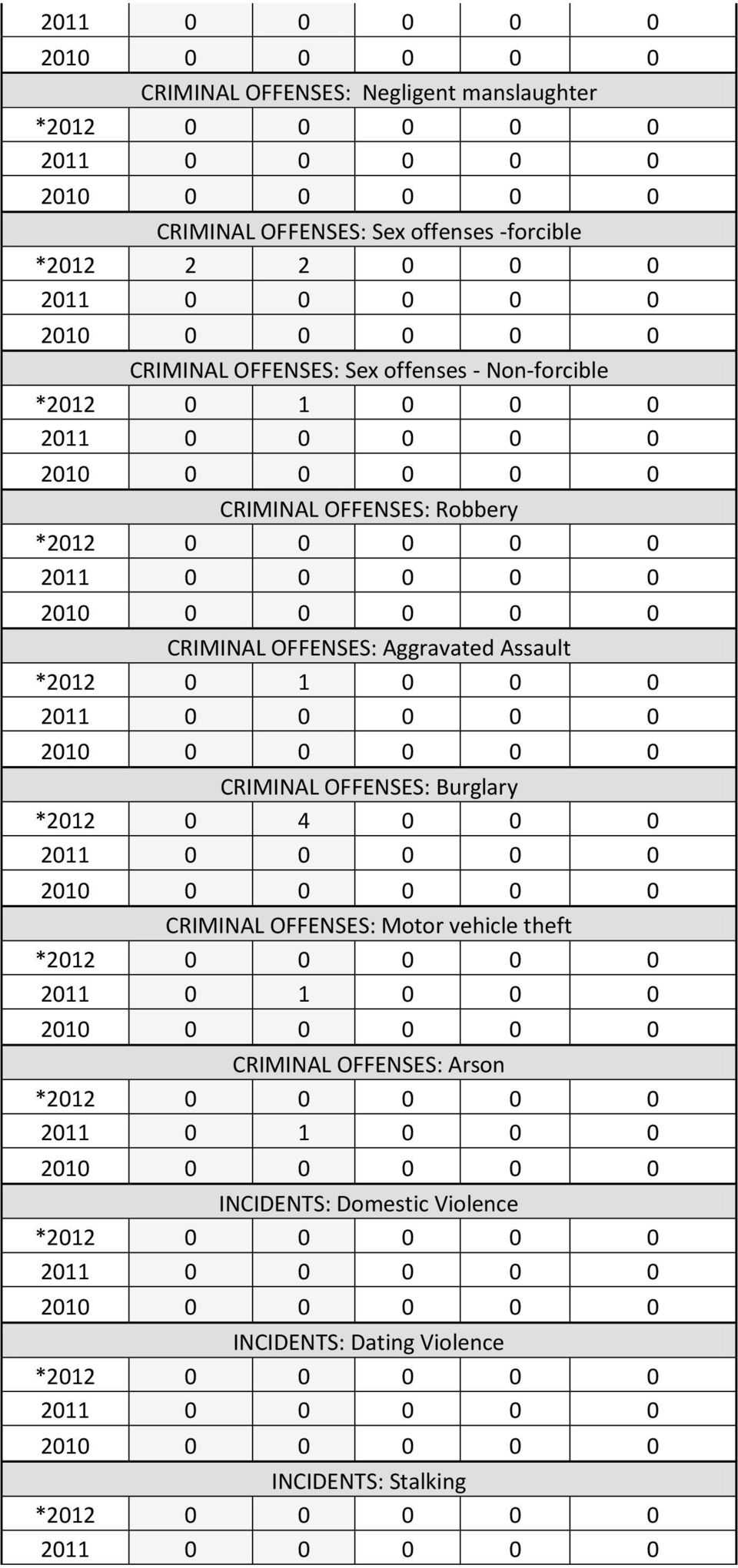 Assault *2012 0 1 0 0 0 CRIMINAL OFFENSES: Burglary *2012 0 4 0 0 0 CRIMINAL OFFENSES: Motor vehicle theft 2011 0