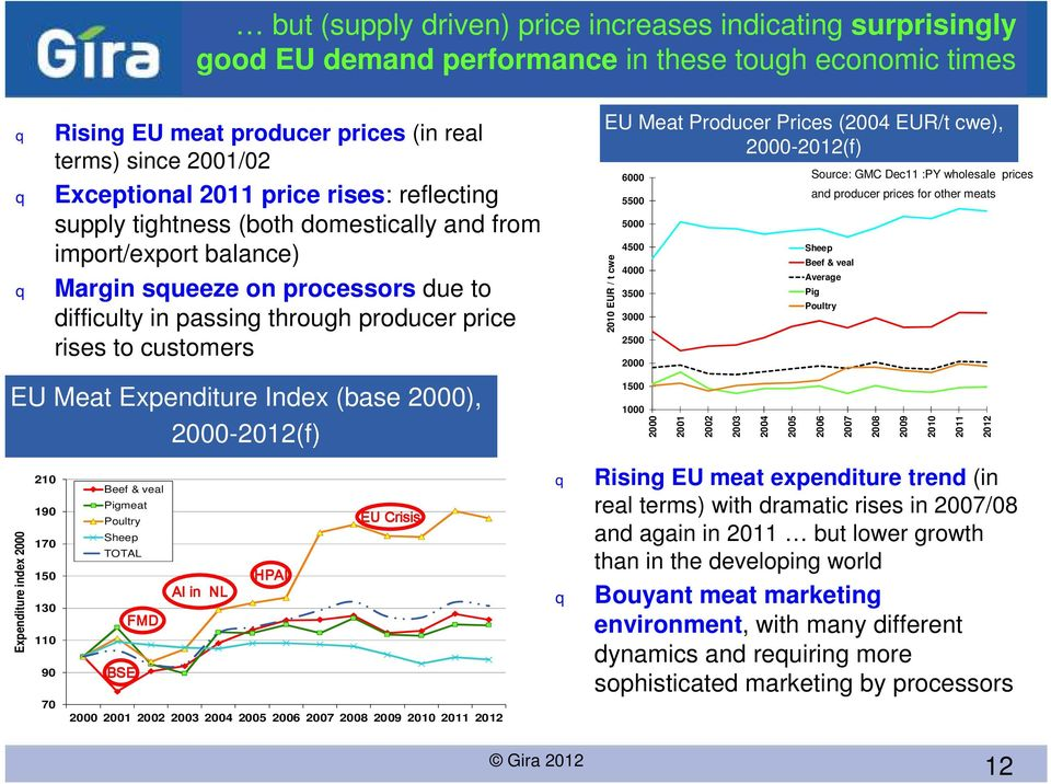 Producer Prices (24 EUR/t cwe), 2-212(f) 21 EUR / t cwe 6 55 5 45 4 35 3 25 2 Source: GMC Dec11 :PY wholesale prices and producer prices for other meats Sheep Beef & veal Average Pig Poultry EU Meat