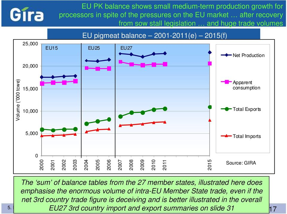 25 26 27 28 29 21 211 215 Source: GIRA The sum of balance tables from the 27 member states, illustrated here does emphasise the enormous volume of intra-eu Member State