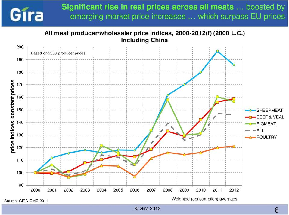 ) Including China Based on 2 producer prices 18 price indices, constant prices 17 16 15 14 13 12 11