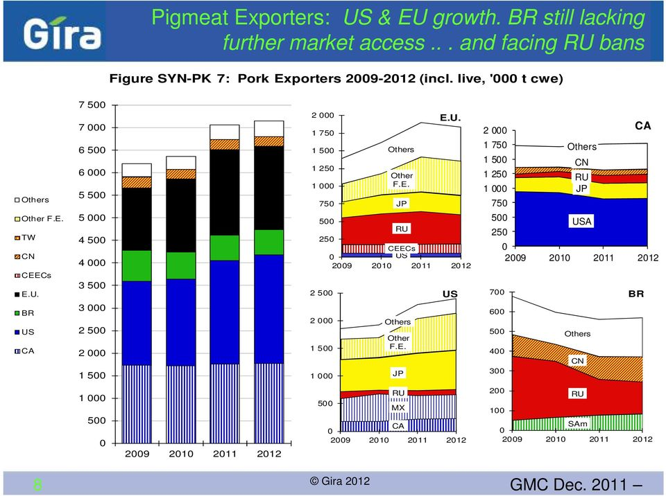 bans Figure SYN-PK 7: Pork Exporters 29-212 (incl. live, ' t cwe) Others Other F.E. TW CN CEECs E.U.