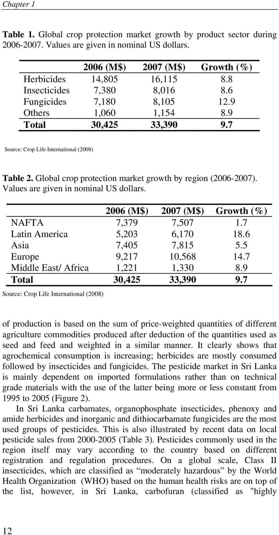 Global crop protection market growth by region (2006-2007). Values are given in nominal US dollars. 2006 (M$) 2007 (M$) Growth (%) NAFTA 7,379 7,507 1.7 Latin America 5,203 6,170 18.