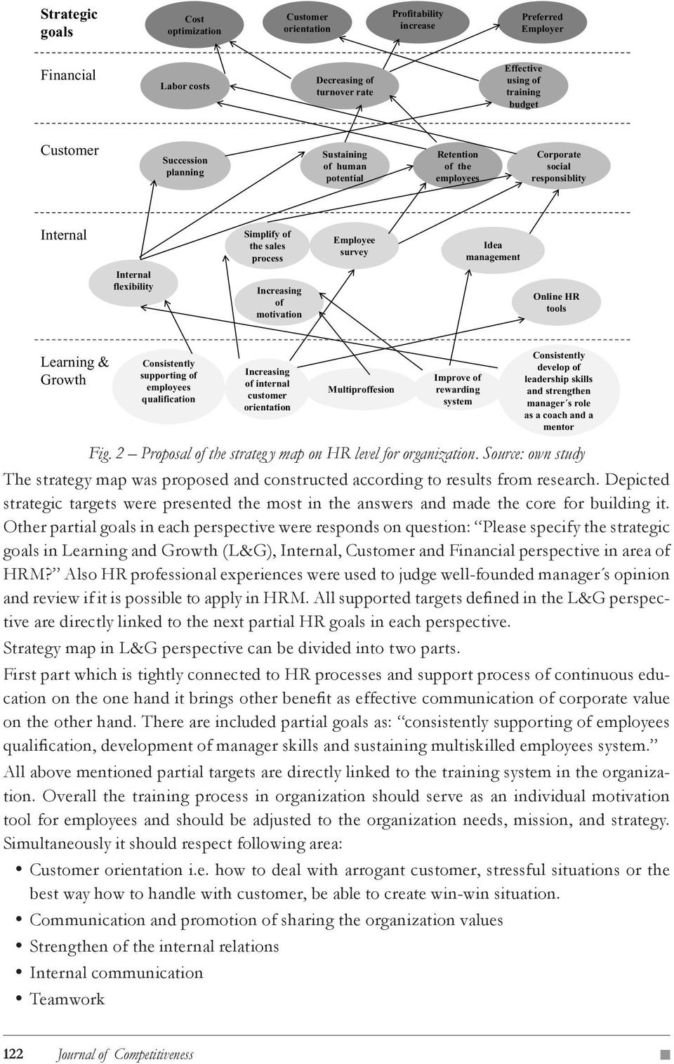 Idea management Online HR tools Learning & Growth Fig. 2 Proposal of the strateg y map on HR level for organization.