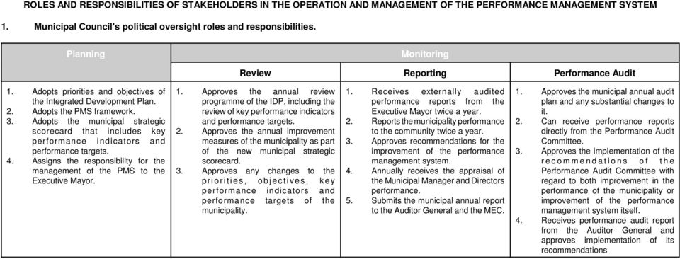 Adopts the municipal strategic scorecard that includes key performance indicators and performance targets. 4. Assigns the responsibility for the management of the PMS to the Executive Mayor. 1.