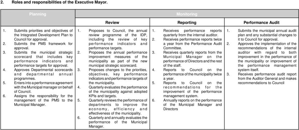 Submits the municipal strategic scorecard that includes key performance indicators and performance targets for approval. 4.